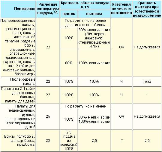 Тсн 31-329-2004 приложение т (обязательное) расчетные температура воздуха и кратность воздухообмена в помещениях